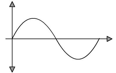 Harmonic Motion Graphs