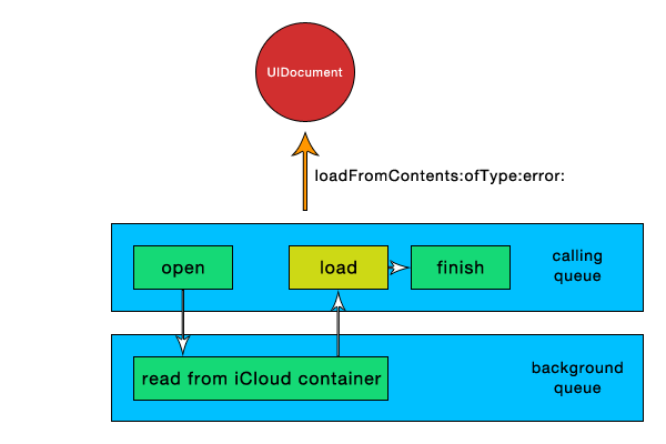 Working with iCloud: Reading From Disk - Figure 1